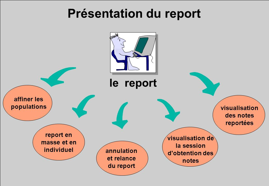 Présentation du report