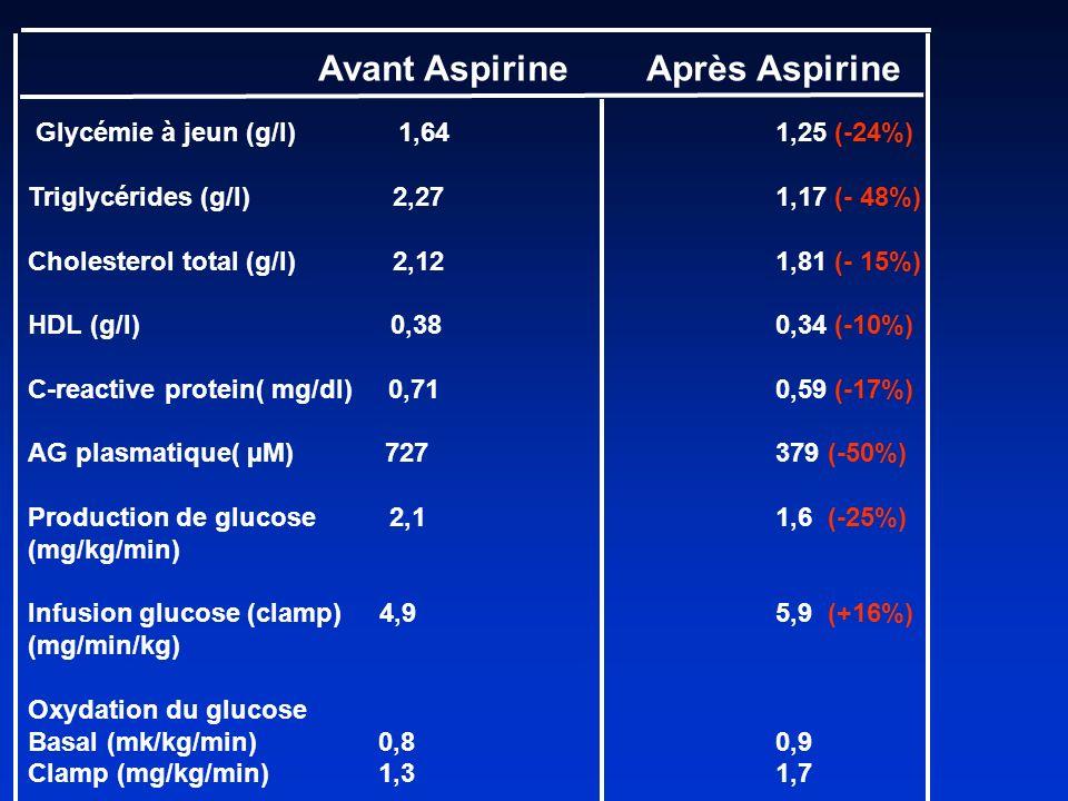 Avant Aspirine Après Aspirine