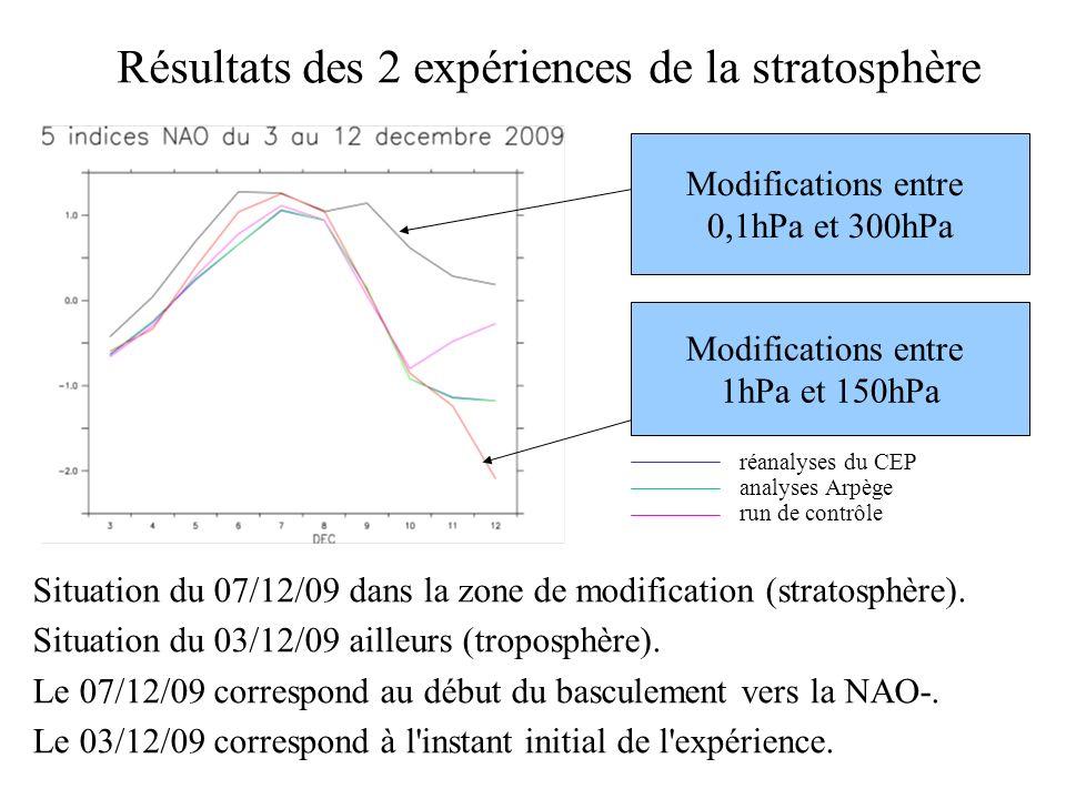 Résultats des 2 expériences de la stratosphère