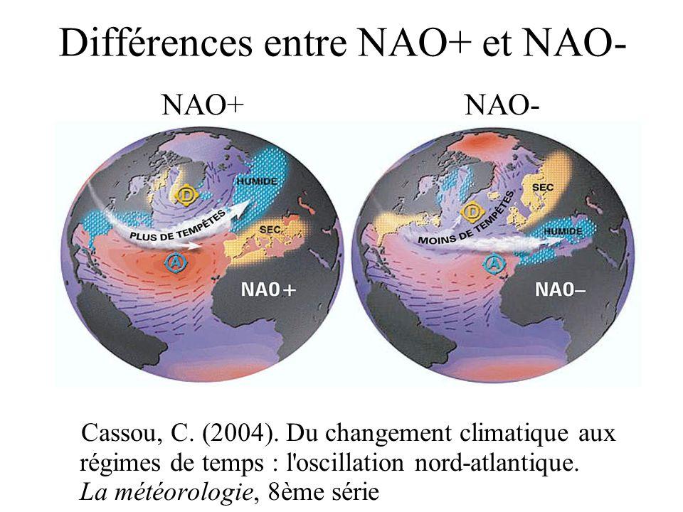 Différences entre NAO+ et NAO-