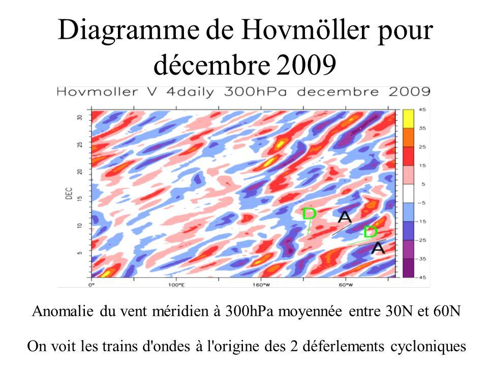 Diagramme de Hovmöller pour décembre 2009