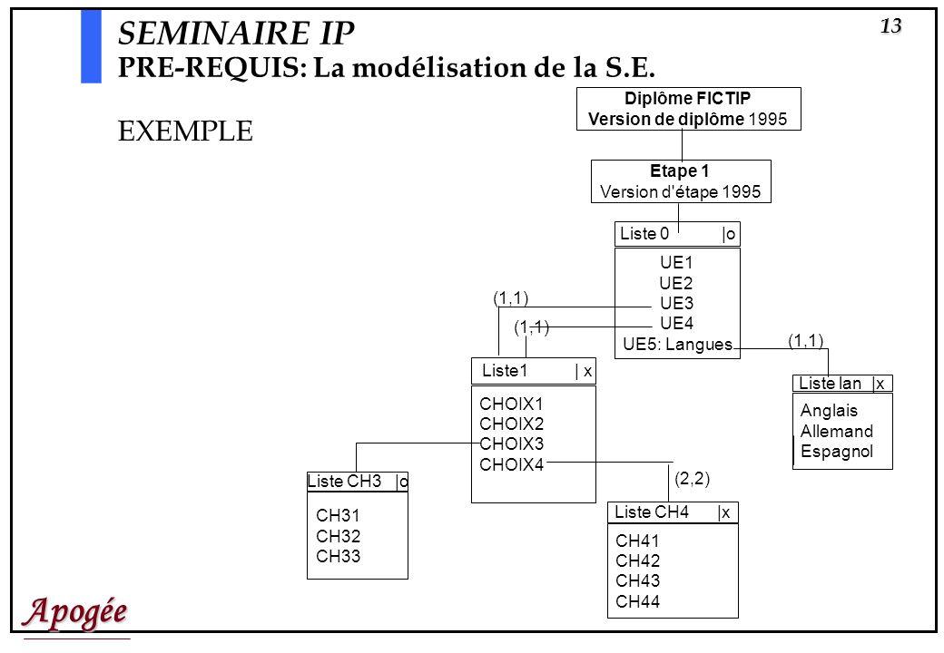 SEMINAIRE IP PRE-REQUIS: La modélisation de la S.E. EXEMPLE