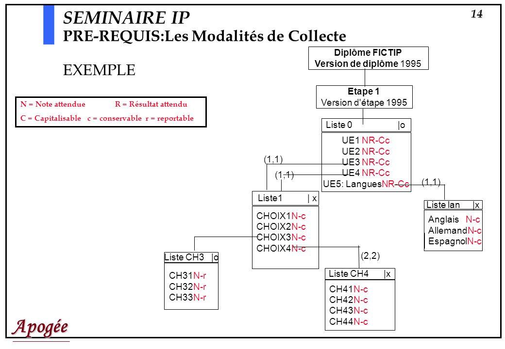 SEMINAIRE IP PRE-REQUIS:Les Modalités de Collecte EXEMPLE