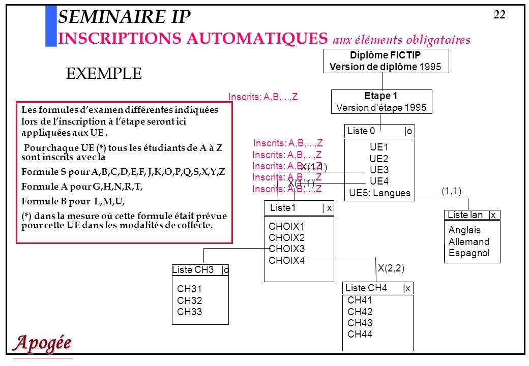 SEMINAIRE IP INSCRIPTIONS AUTOMATIQUES aux éléments obligatoires
