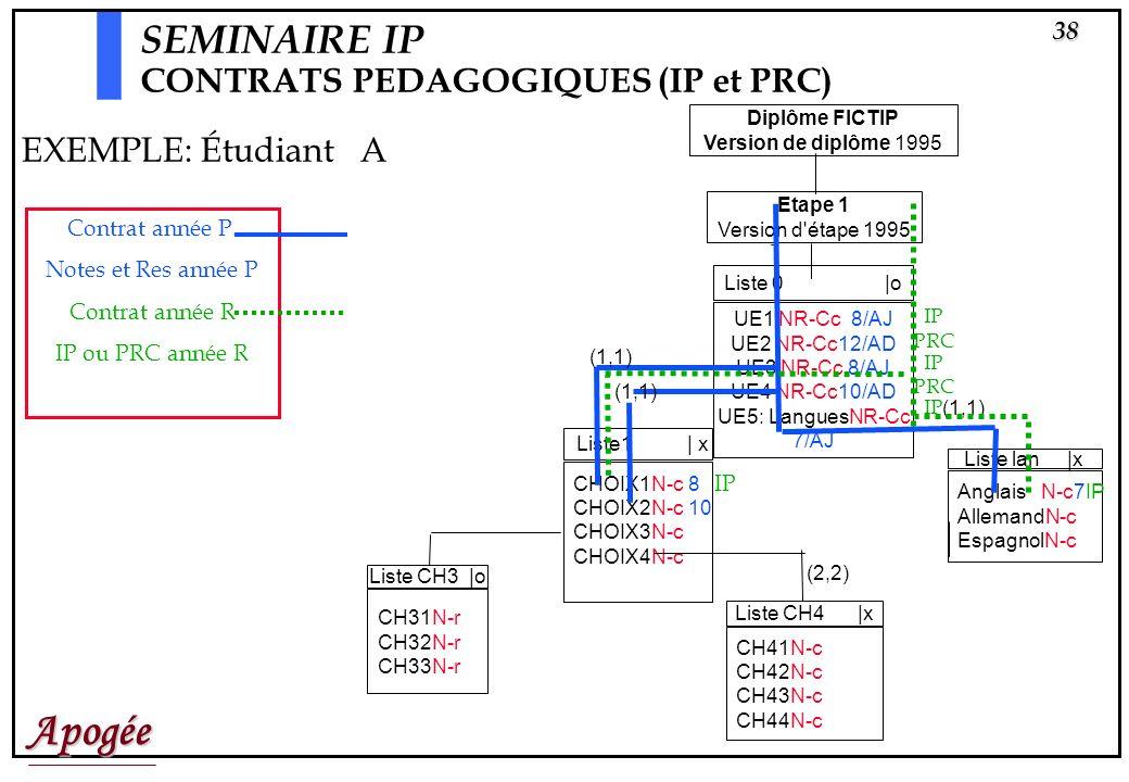 SEMINAIRE IP CONTRATS PEDAGOGIQUES (IP et PRC) EXEMPLE: Étudiant A