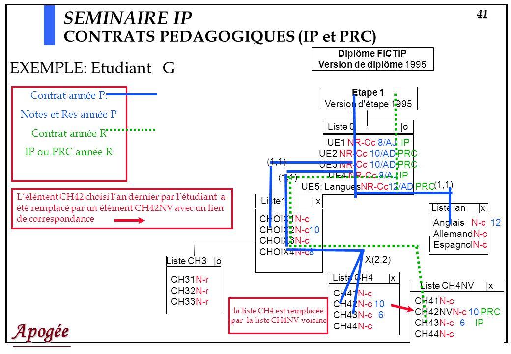 SEMINAIRE IP CONTRATS PEDAGOGIQUES (IP et PRC) EXEMPLE: Etudiant G