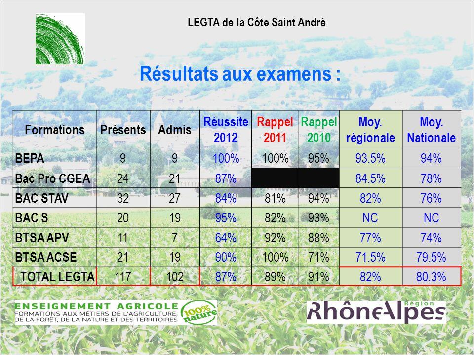 Résultats aux examens :