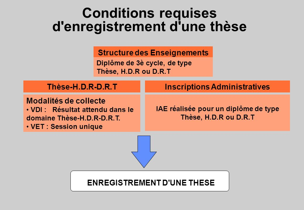 Conditions requises d enregistrement d une thèse