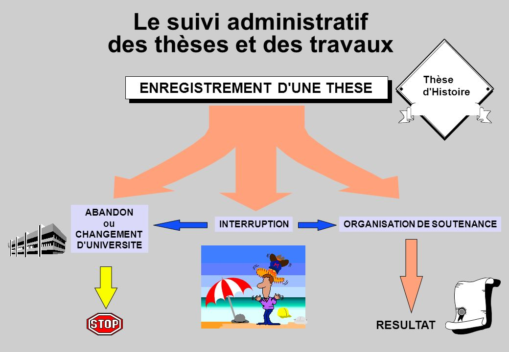 Le suivi administratif des thèses et des travaux