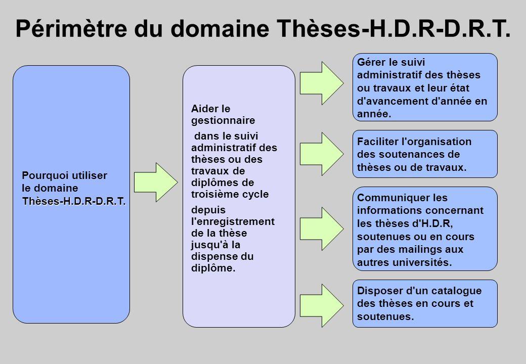 Périmètre du domaine Thèses-H.D.R-D.R.T.
