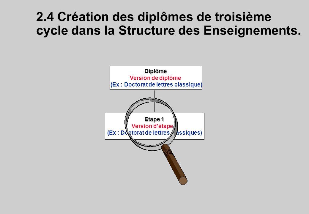 2.4 Création des diplômes de troisième cycle dans la Structure des Enseignements.