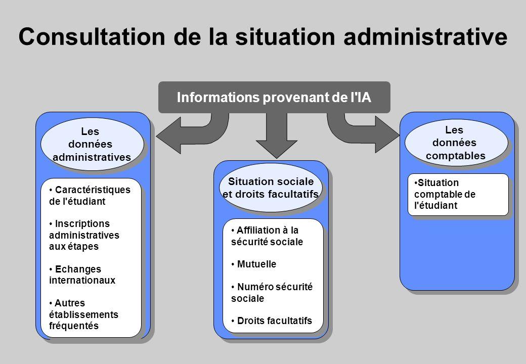 Consultation de la situation administrative