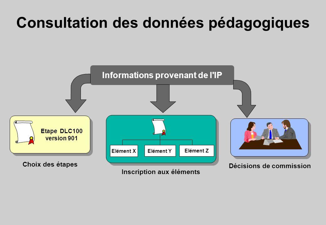 Consultation des données pédagogiques