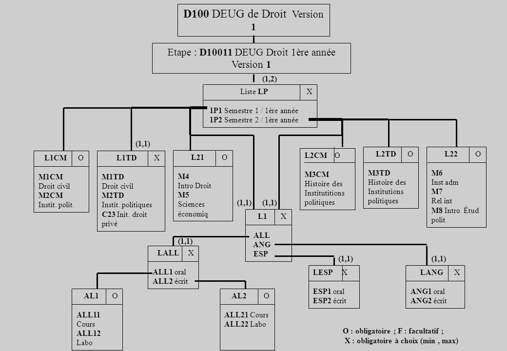 Etape : D10011 DEUG Droit 1ère année Version 1