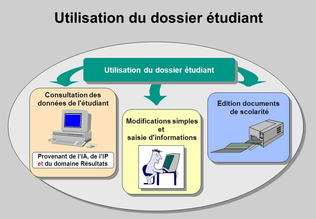Utilisation du dossier étudiant
