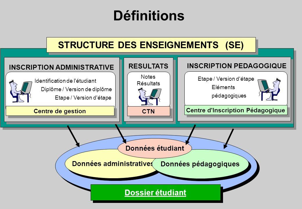 STRUCTURE DES ENSEIGNEMENTS (SE) Centre d Inscription Pédagogique
