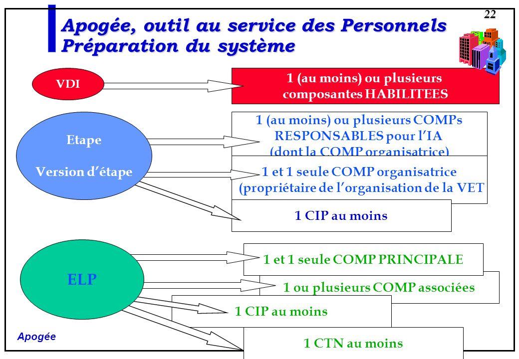 Apogée, outil au service des Personnels Préparation du système