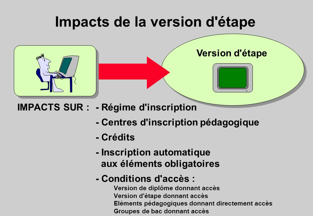 Impacts de la version d étape