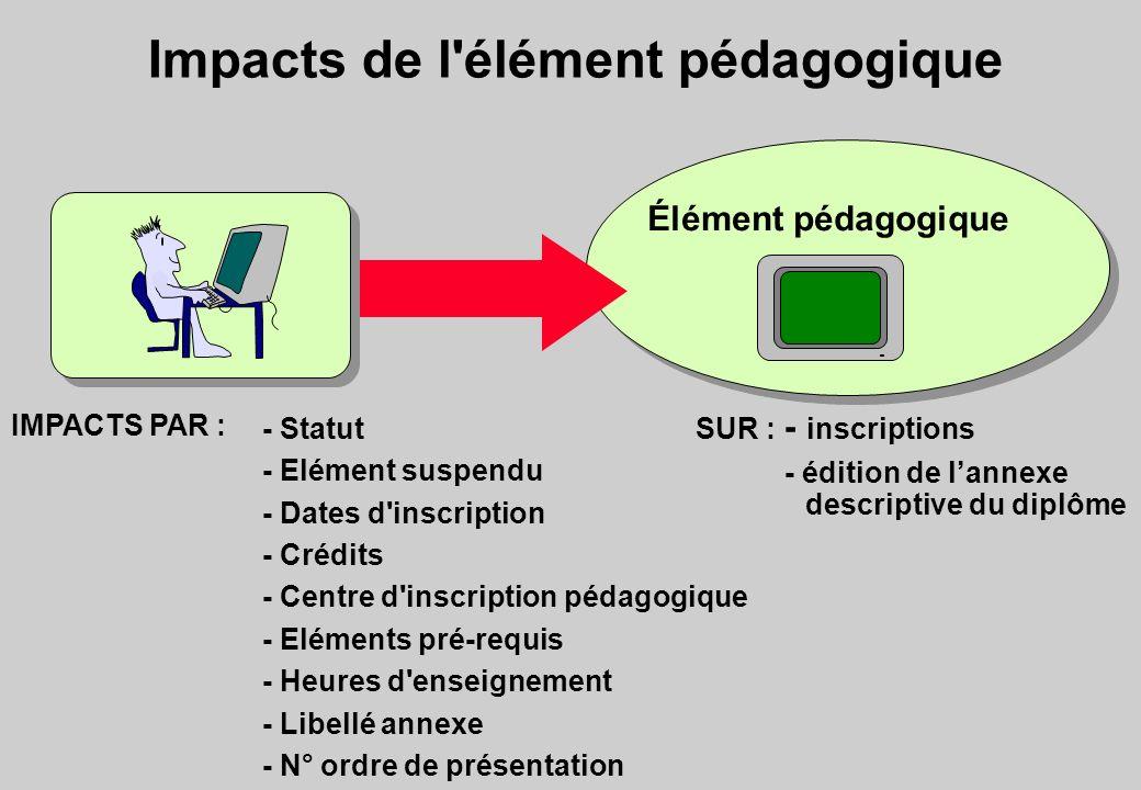 Impacts de l élément pédagogique