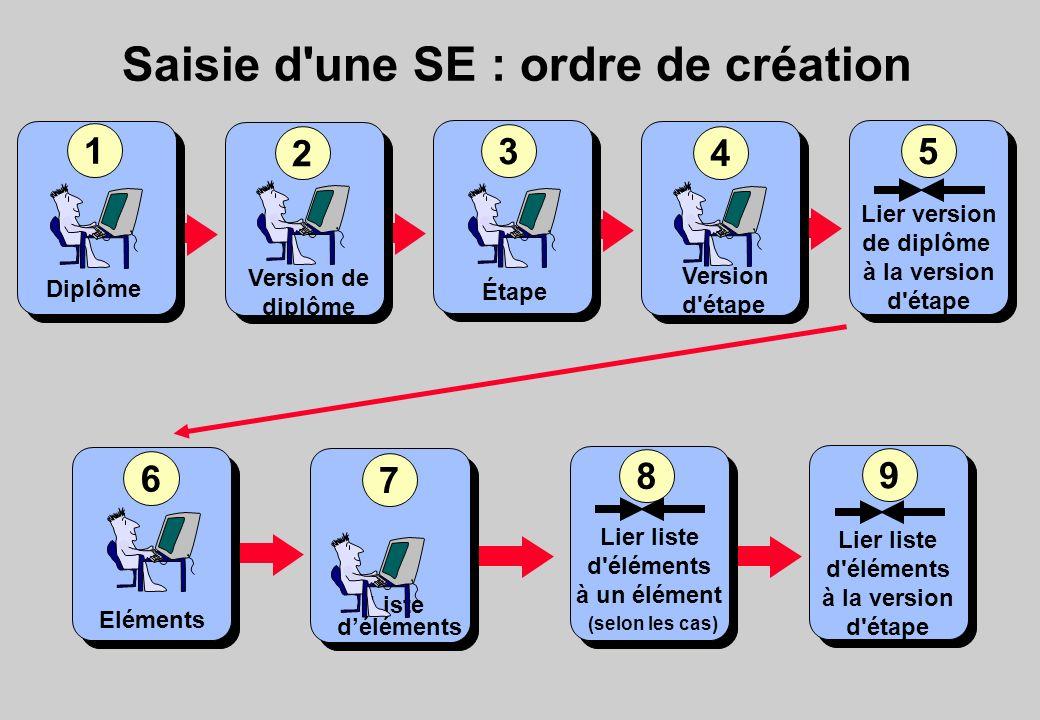 Saisie d une SE : ordre de création