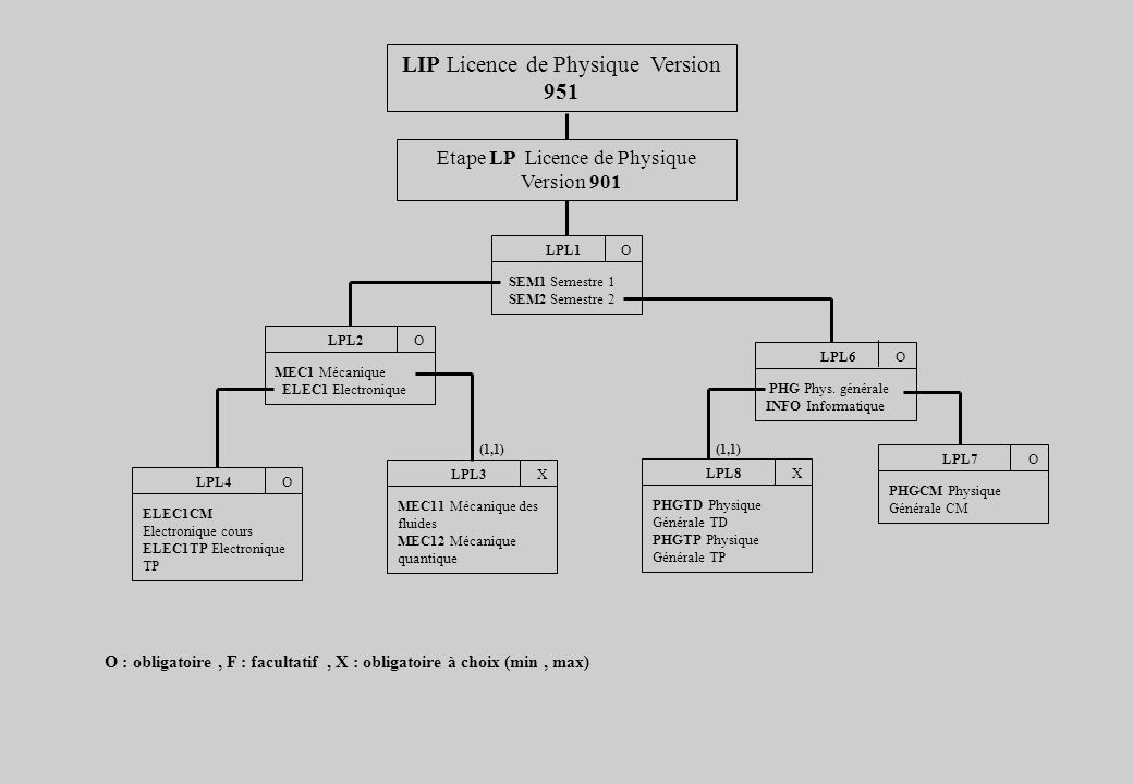 LIP Licence de Physique Version 951