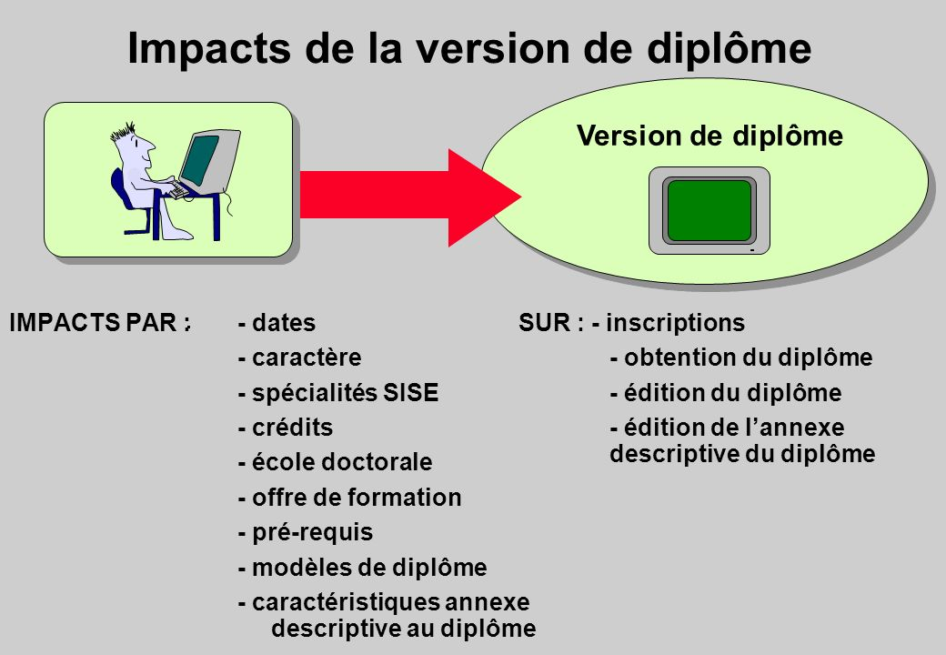Impacts de la version de diplôme
