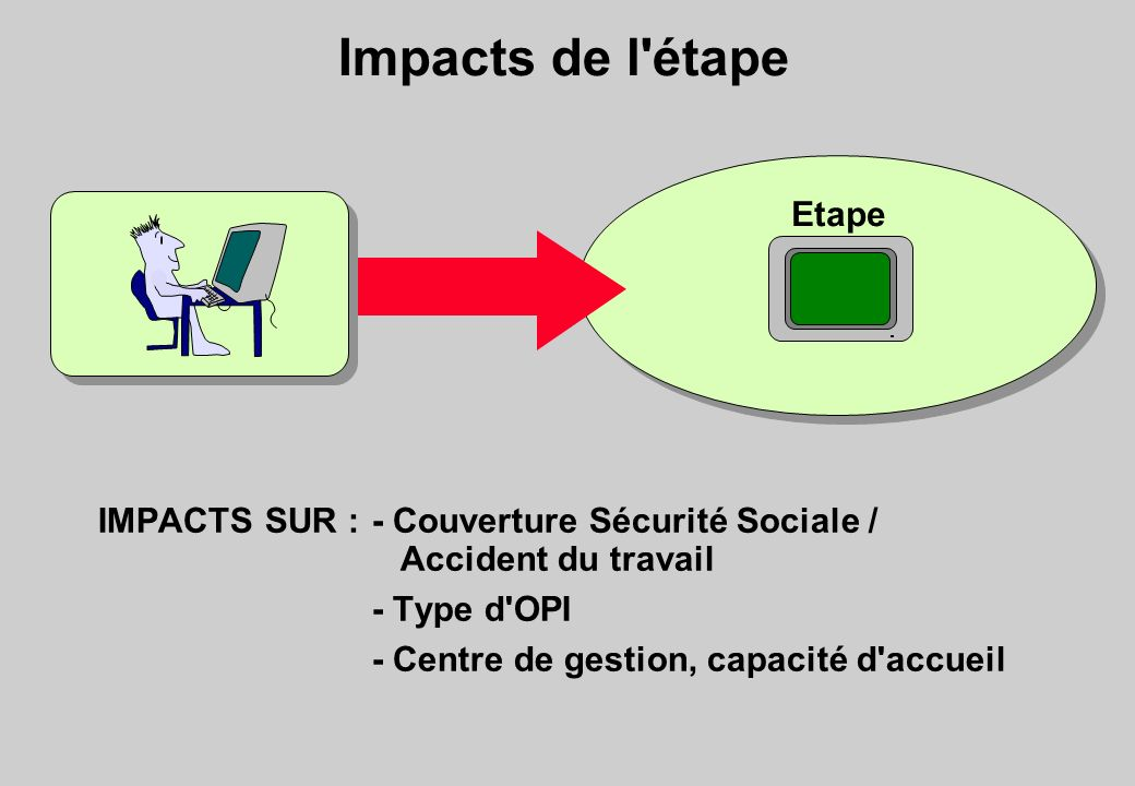 Impacts de l étape Etape