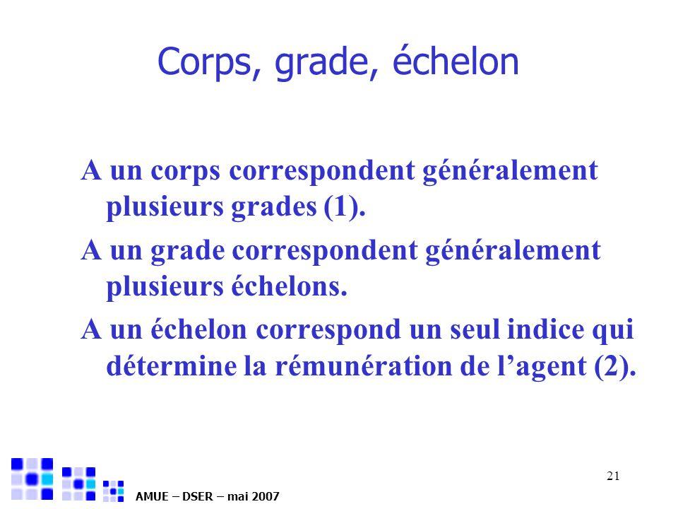 26/03/2017 Corps, grade, échelon. A un corps correspondent généralement plusieurs grades (1).
