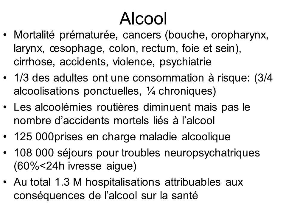 Alcool Mortalité prématurée, cancers (bouche, oropharynx, larynx, œsophage, colon, rectum, foie et sein), cirrhose, accidents, violence, psychiatrie.