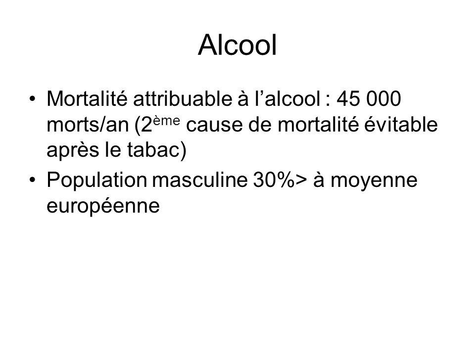 Alcool Mortalité attribuable à l'alcool : 45 000 morts/an (2ème cause de mortalité évitable après le tabac)