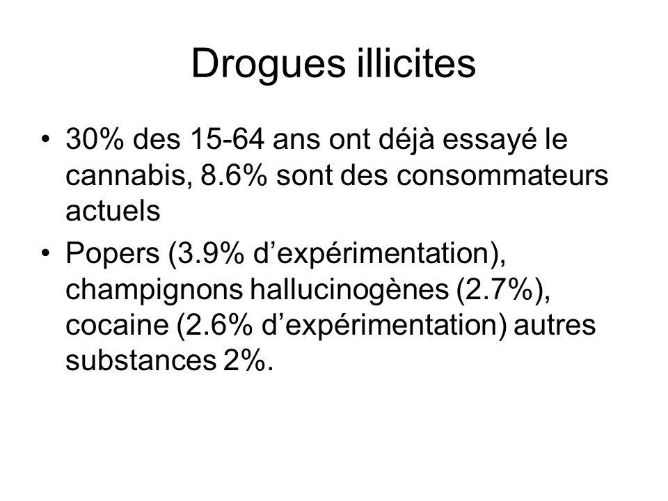 Drogues illicites 30% des 15-64 ans ont déjà essayé le cannabis, 8.6% sont des consommateurs actuels.