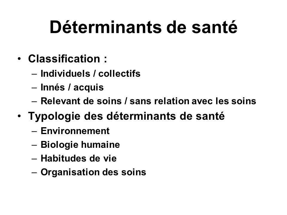 Déterminants de santé Classification :
