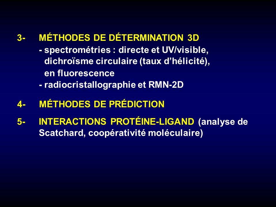 3- MÉTHODES DE DÉTERMINATION 3D