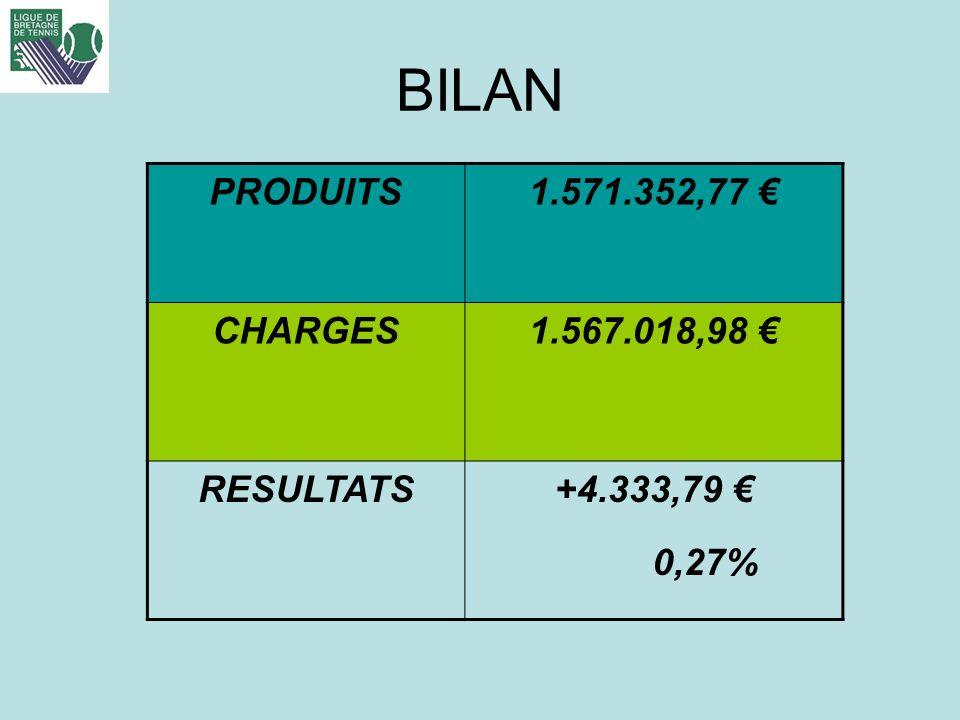 BILAN PRODUITS 1.571.352,77 € CHARGES 1.567.018,98 € RESULTATS