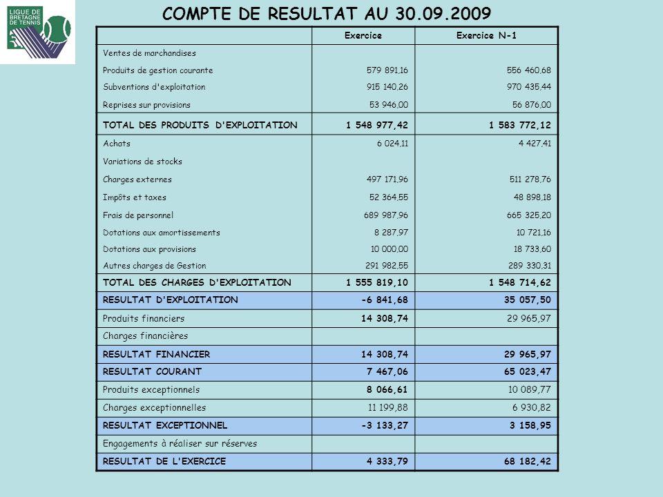 COMPTE DE RESULTAT AU 30.09.2009 FFT-LIGUE DE BRETAGNE DE TENNIS