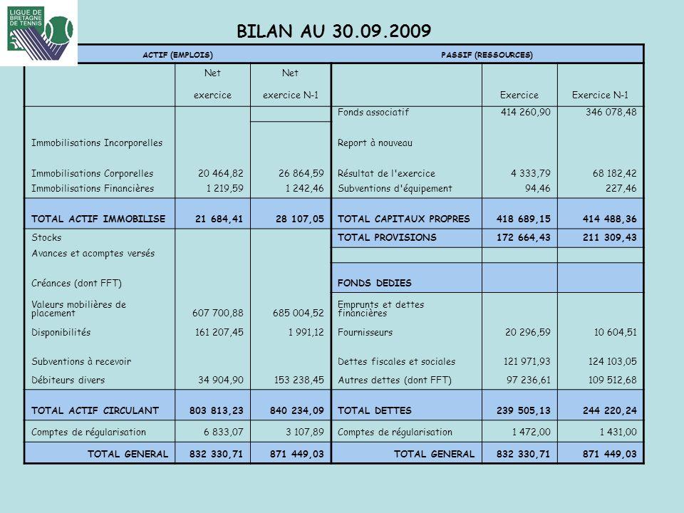 BILAN AU 30.09.2009 FFT-LIGUE DE BRETAGNE DE TENNIS Net exercice