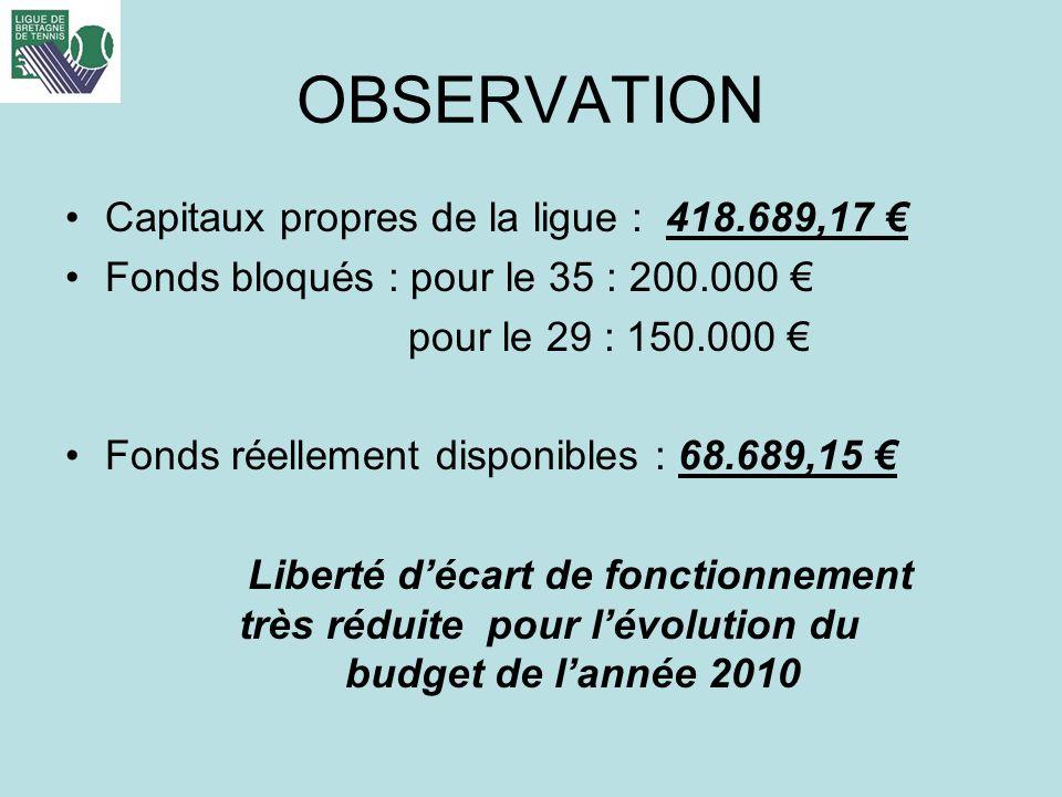 OBSERVATION Capitaux propres de la ligue : 418.689,17 €