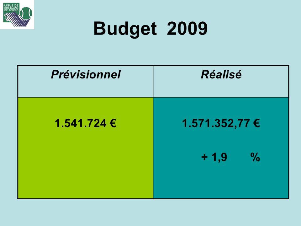 Budget 2009 Prévisionnel Réalisé 1.541.724 € 1.571.352,77 € + 1,9 %