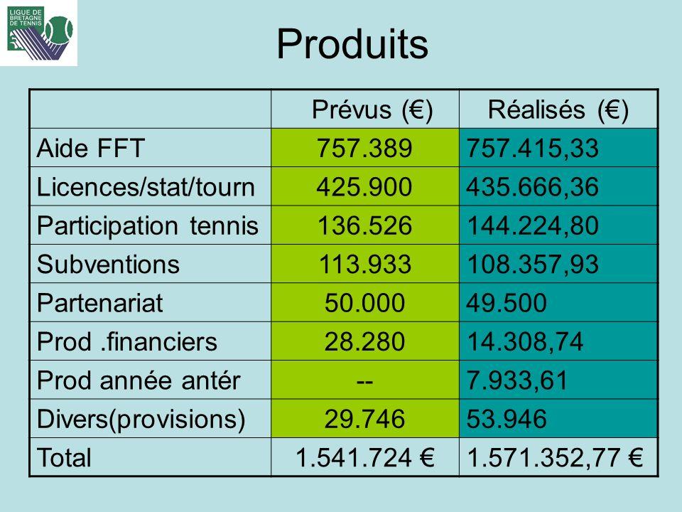 Produits Prévus (€) Réalisés (€) Aide FFT 757.389 757.415,33