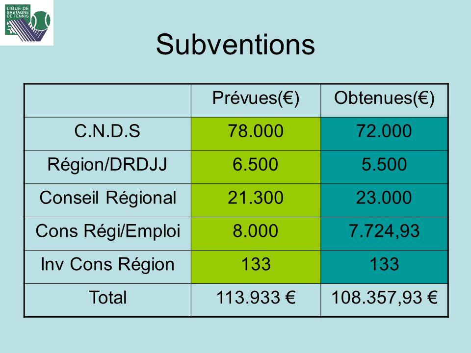 Subventions Prévues(€) Obtenues(€) C.N.D.S 78.000 72.000 Région/DRDJJ