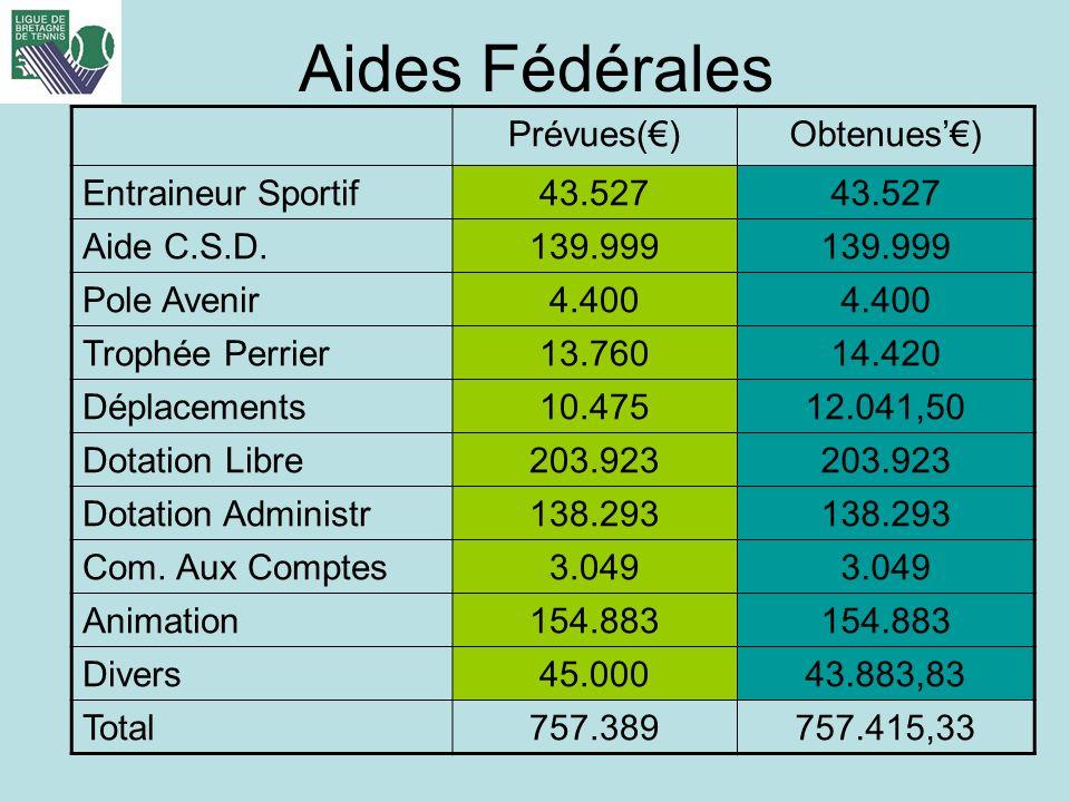 Aides Fédérales Prévues(€) Obtenues'€) Entraineur Sportif 43.527