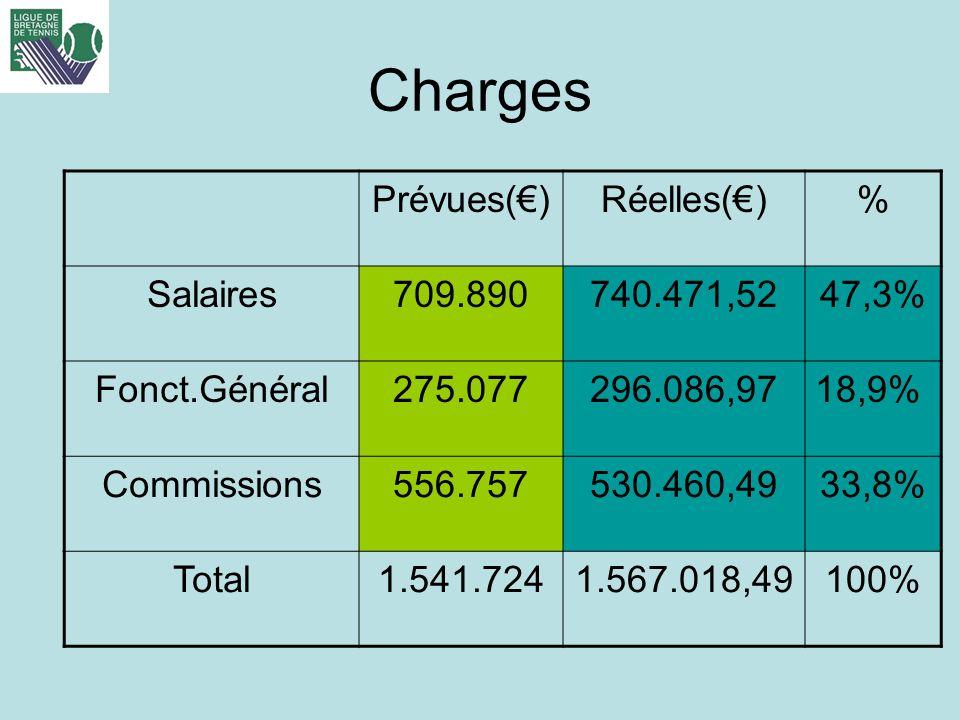 Charges Prévues(€) Réelles(€) % Salaires 709.890 740.471,52 47,3%
