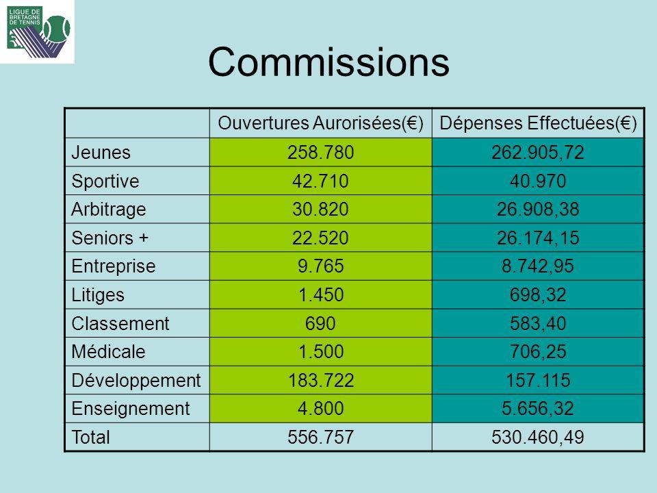 Commissions Ouvertures Aurorisées(€) Dépenses Effectuées(€) Jeunes