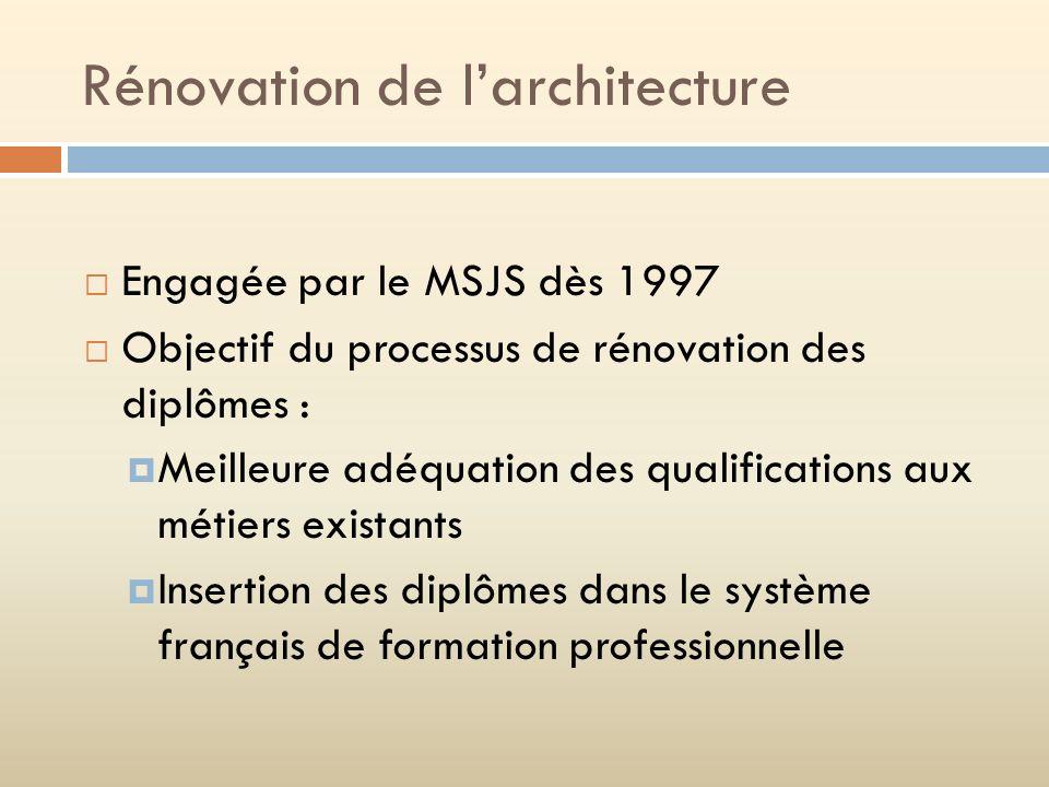 Rénovation de l'architecture