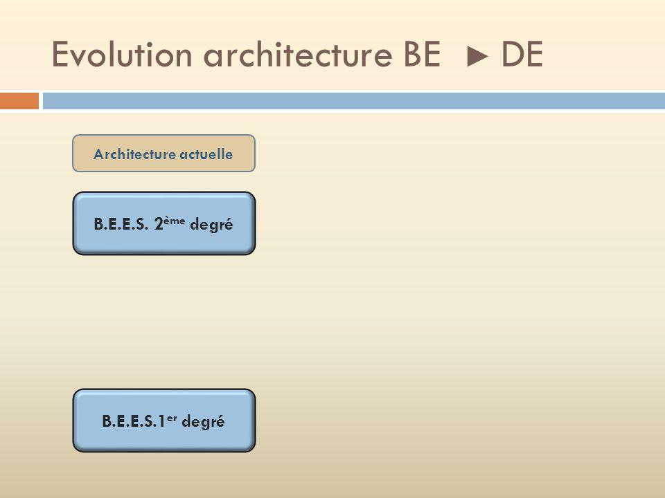Evolution architecture BE ► DE