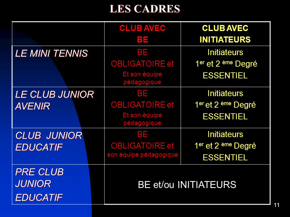 LES CADRES LE MINI TENNIS LE CLUB JUNIOR AVENIR CLUB JUNIOR EDUCATIF