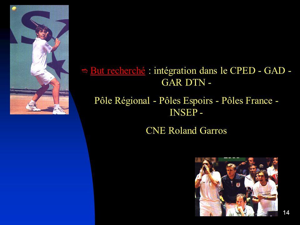 Pôle Régional - Pôles Espoirs - Pôles France - INSEP -