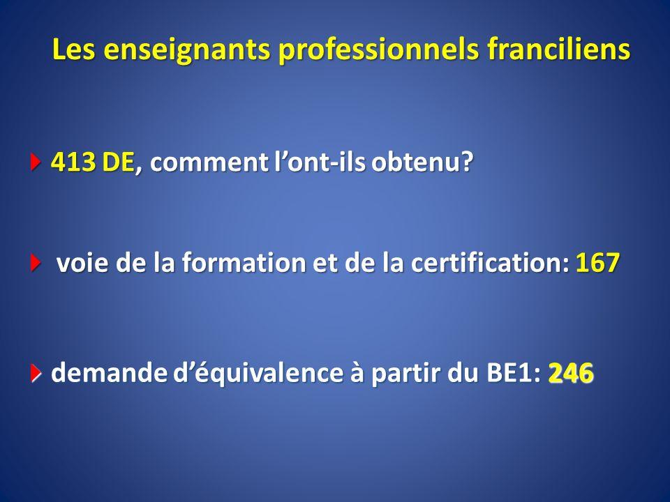 Les enseignants professionnels franciliens