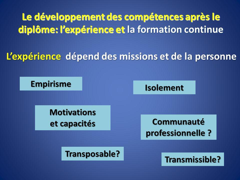 Motivations et capacités Communauté professionnelle