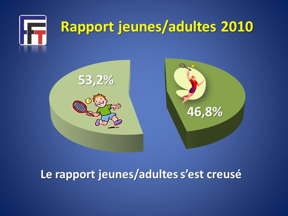 Rapport jeunes/adultes 2010 Le rapport jeunes/adultes s'est creusé